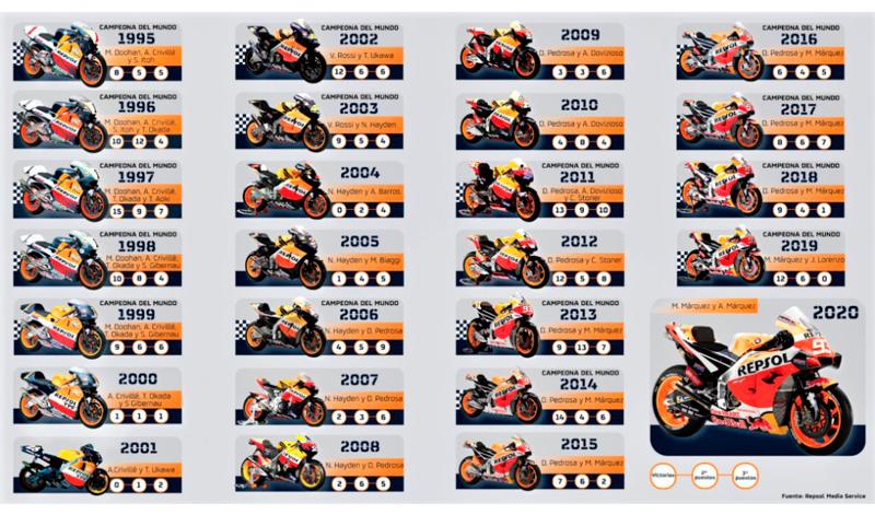 25 años del Repsol Honda significan 180 victorias y 15 títulos